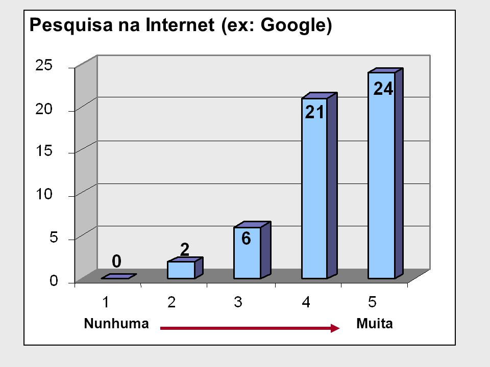 Pesquisa na Internet (ex: Google)