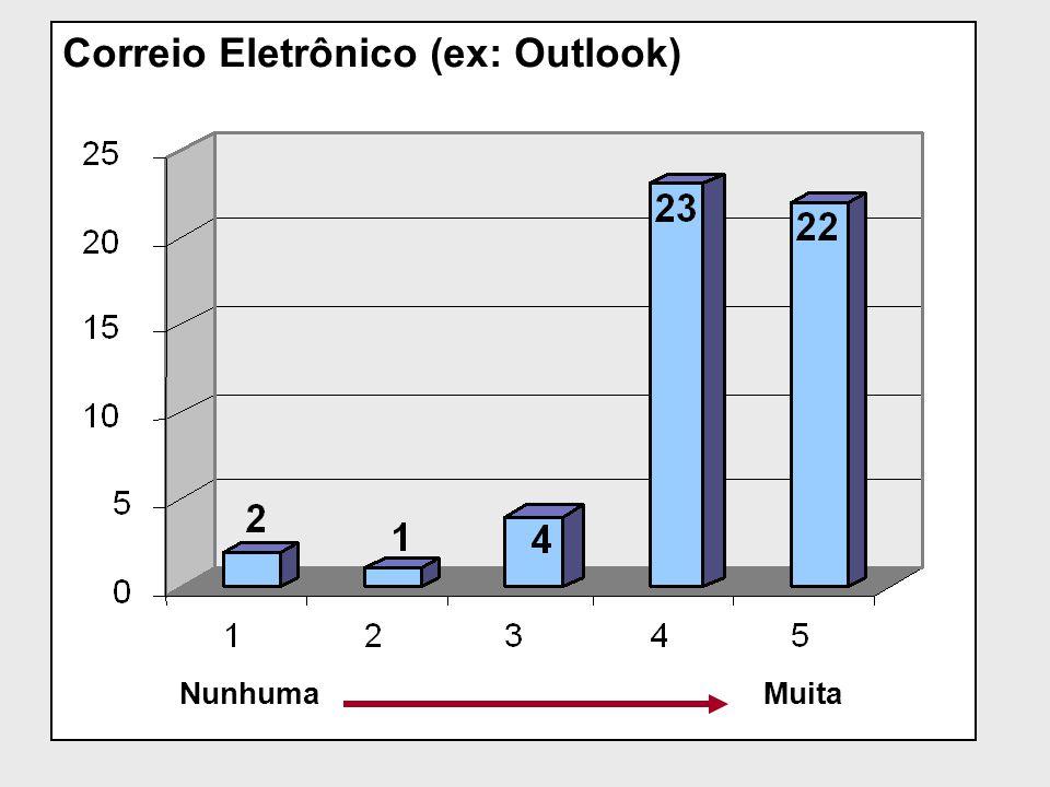 Correio Eletrônico (ex: Outlook)