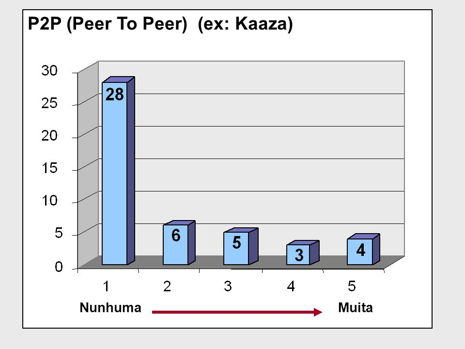 P2P (Peer To Peer) (ex: Kaaza)