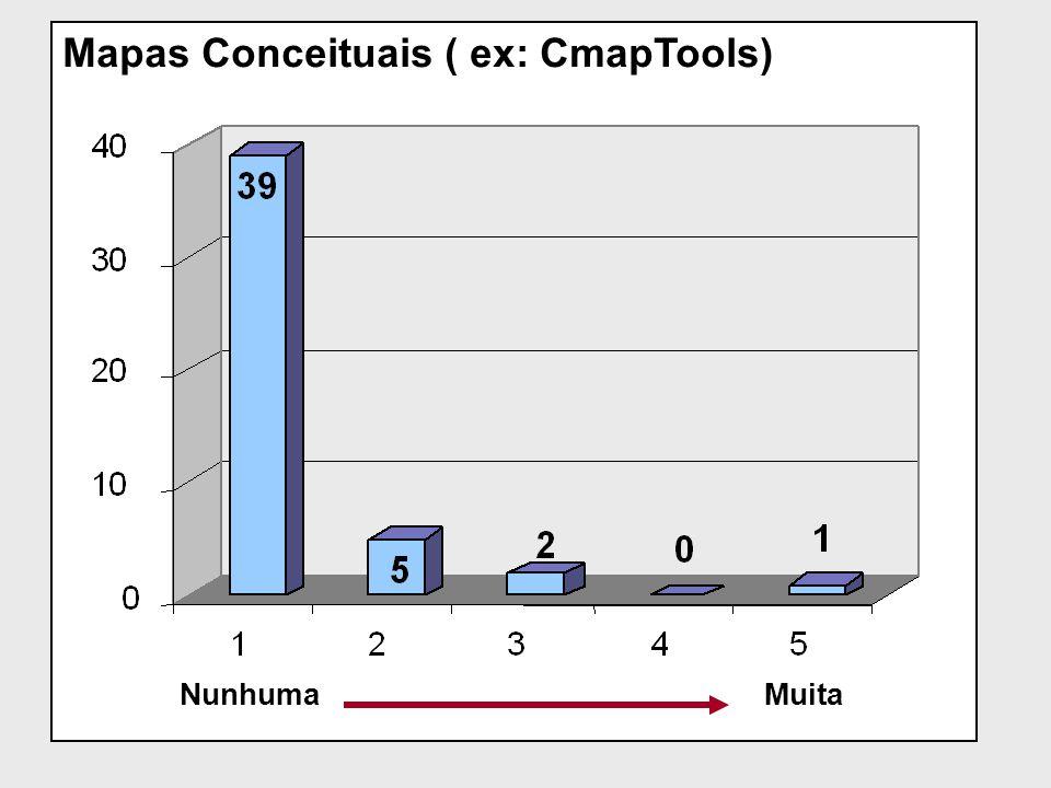 Mapas Conceituais ( ex: CmapTools)