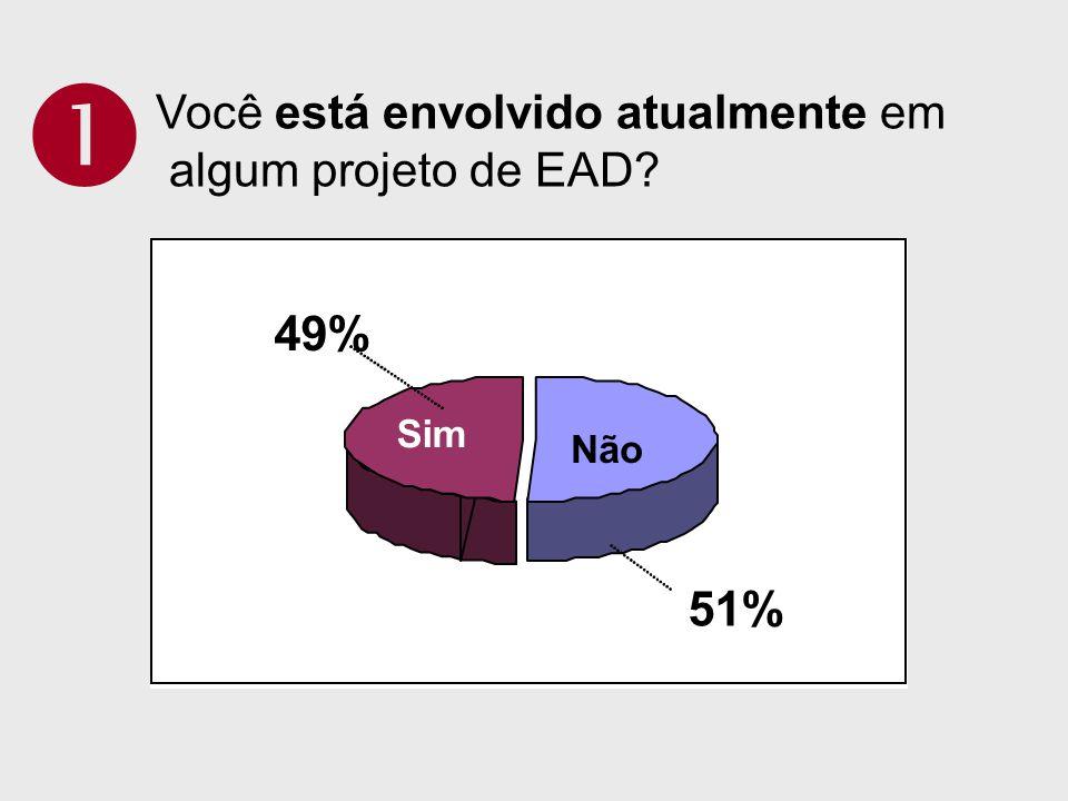  49% 51% Você está envolvido atualmente em algum projeto de EAD Sim