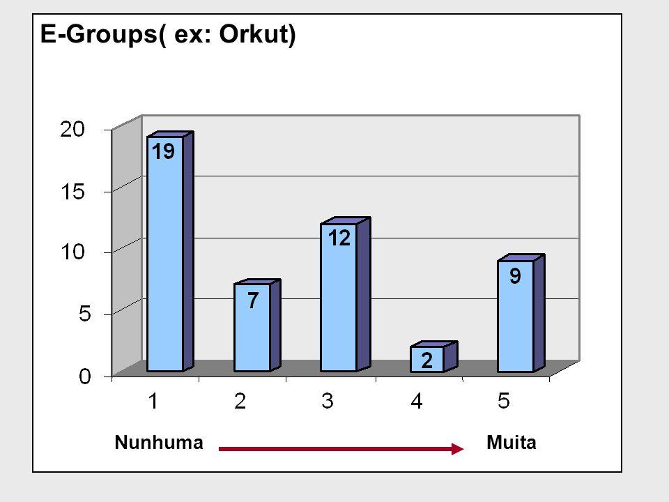 E-Groups( ex: Orkut) Nunhuma Muita
