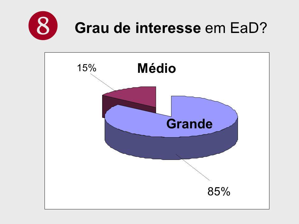  Grau de interesse em EaD Médio 15% Grande 85%