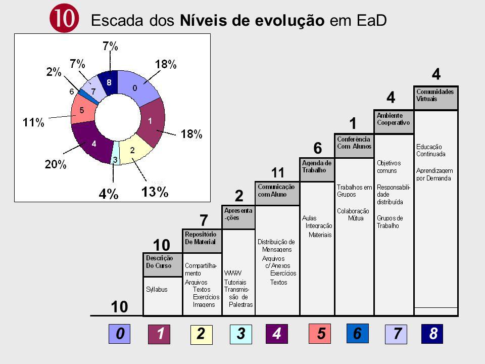  Escada dos Níveis de evolução em EaD 4 4 1 6 2 7 10 10