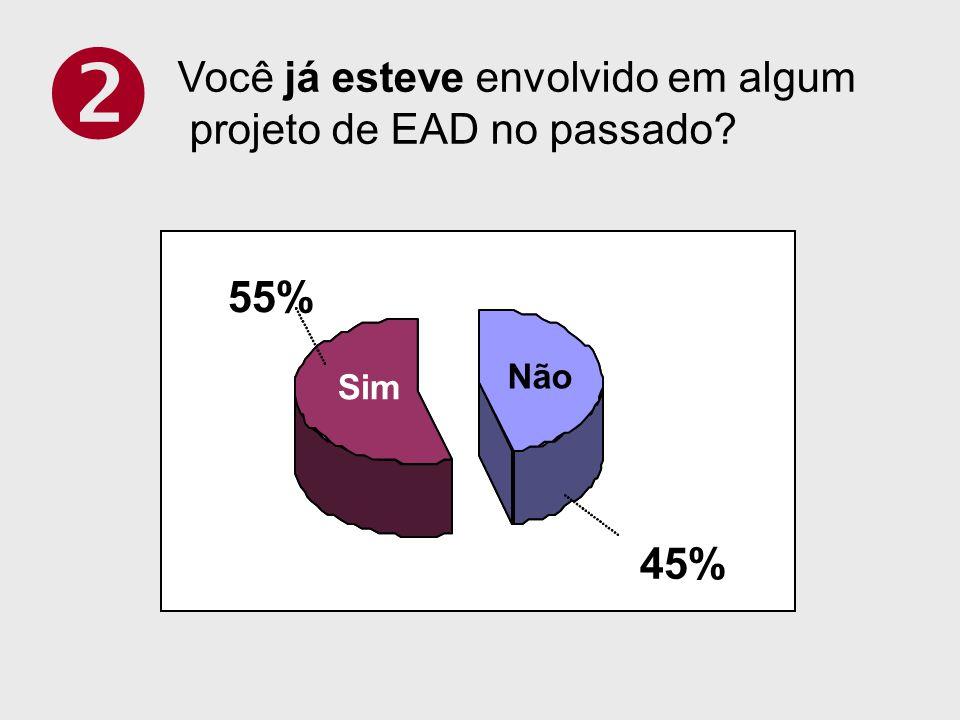  55% 45% Você já esteve envolvido em algum projeto de EAD no passado