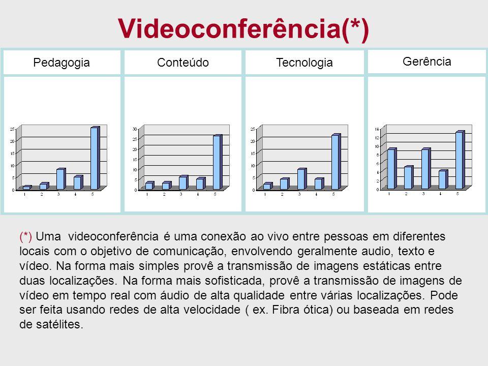 Videoconferência(*) Pedagogia Conteúdo Tecnologia Gerência