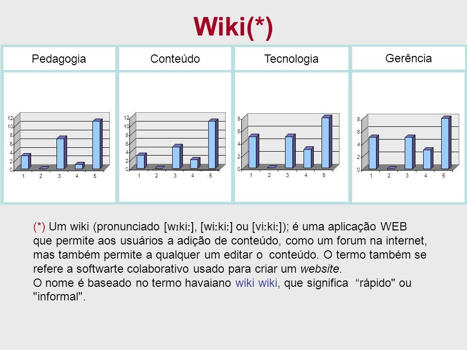 Wiki(*) Pedagogia Conteúdo Tecnologia Gerência