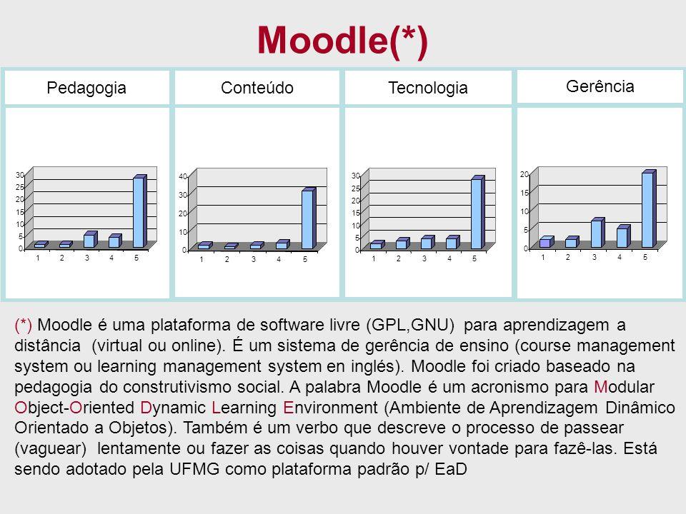 Moodle(*) Pedagogia Conteúdo Tecnologia Gerência