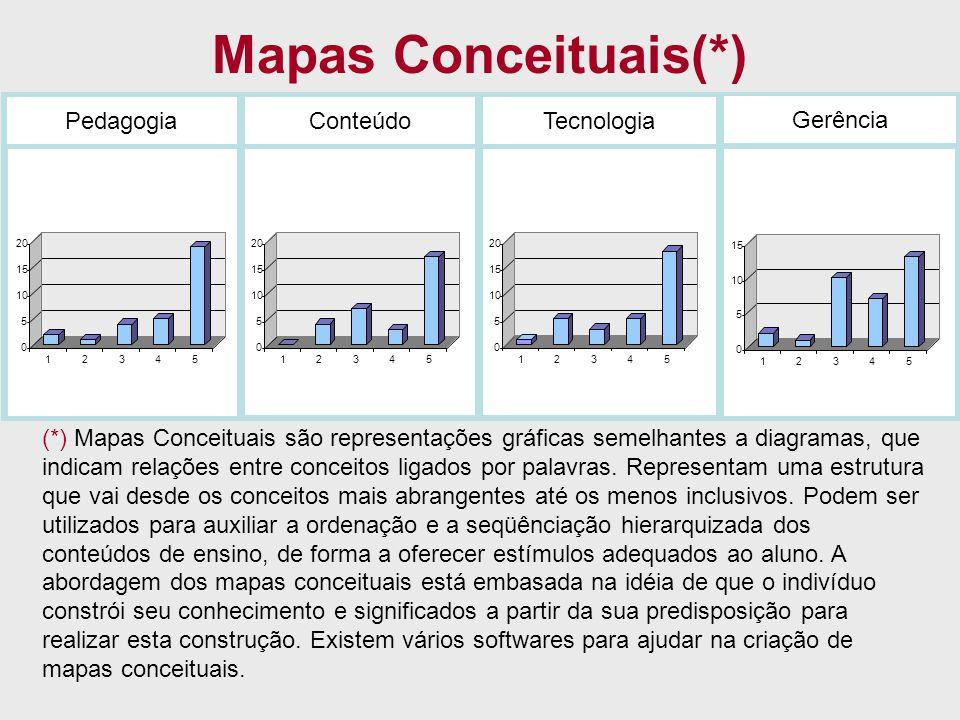 Mapas Conceituais(*) Pedagogia Conteúdo Tecnologia Gerência
