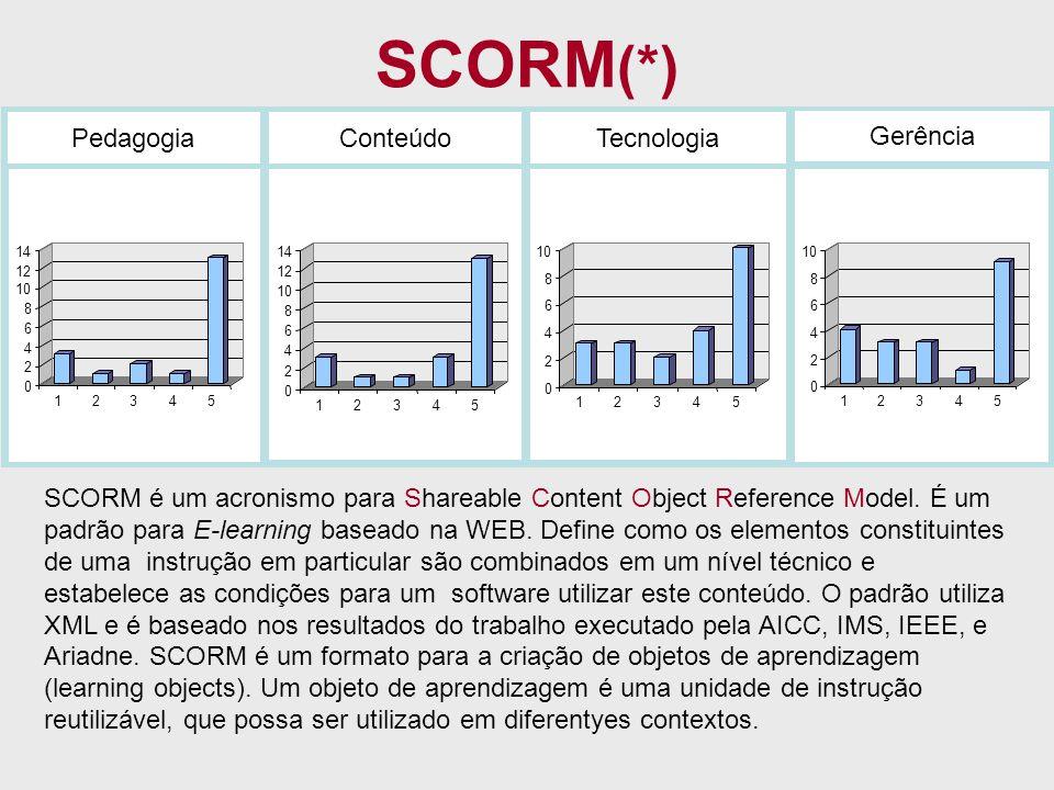 SCORM(*) Pedagogia Conteúdo Tecnologia Gerência