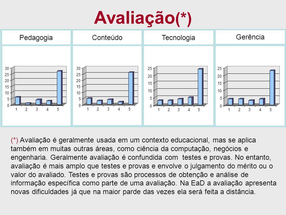 Avaliação(*) Pedagogia Conteúdo Tecnologia Gerência