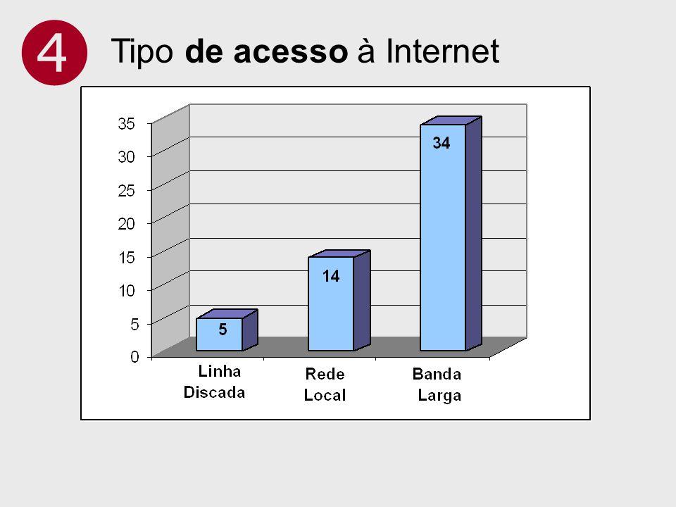  Tipo de acesso à Internet