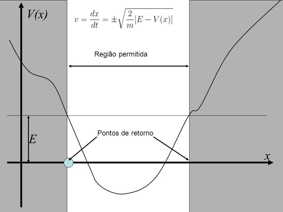 V(x) Região permitida E Pontos de retorno x