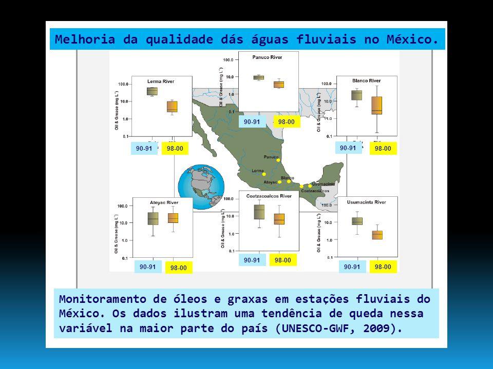 Melhoria da qualidade dás águas fluviais no México.