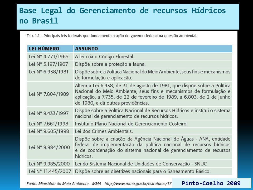 Base Legal do Gerenciamento de recursos Hídricos no Brasil