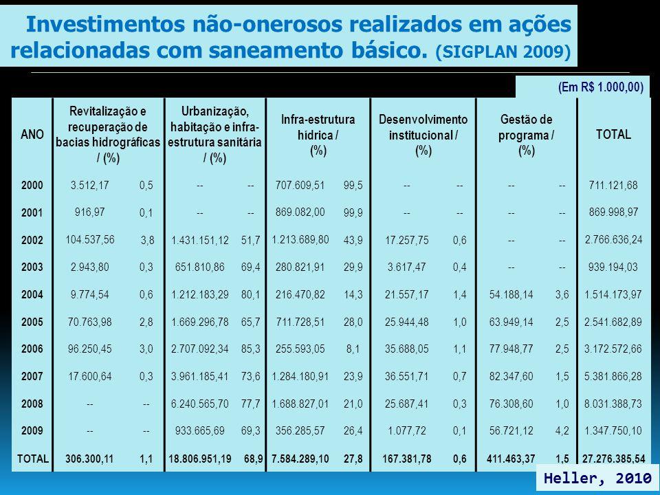 Investimentos não-onerosos realizados em ações relacionadas com saneamento básico. (SIGPLAN 2009)