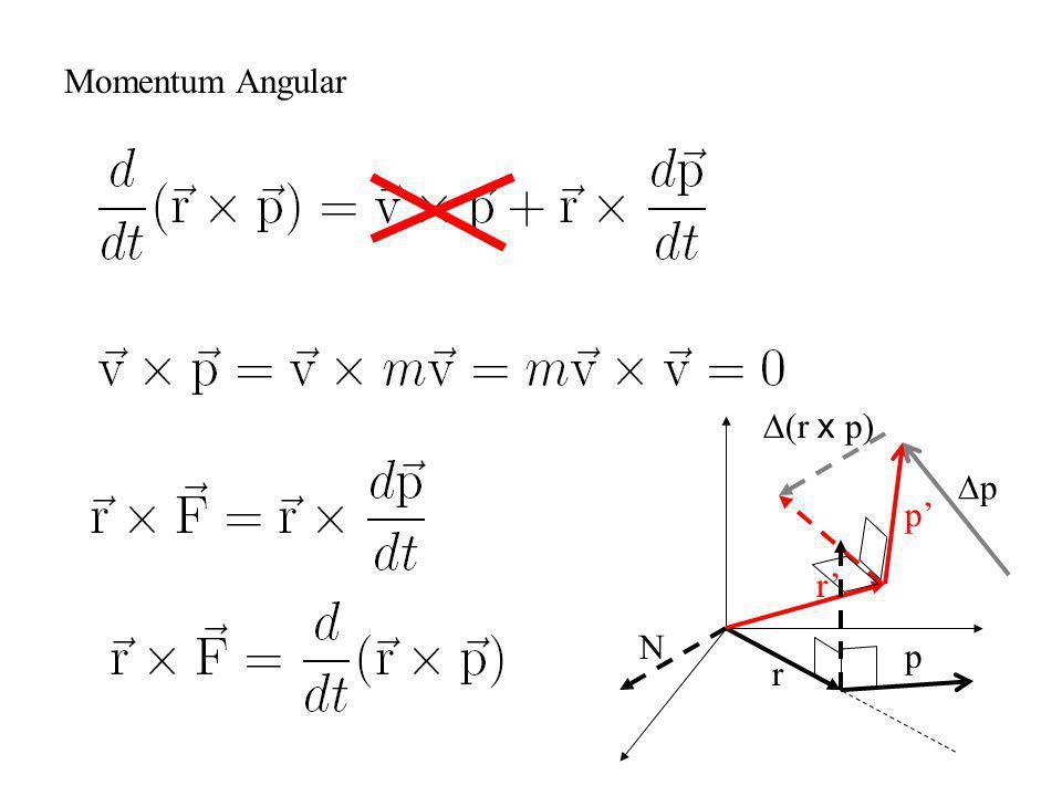 Momentum Angular D(r x p) Dp p' r' N p r
