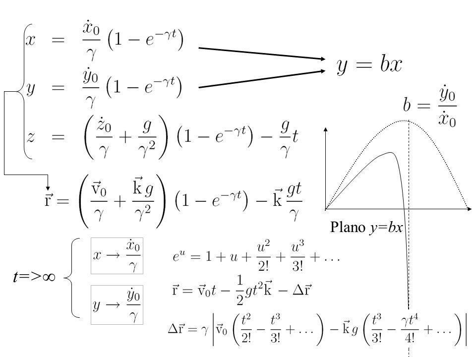 Plano y=bx t=>∞