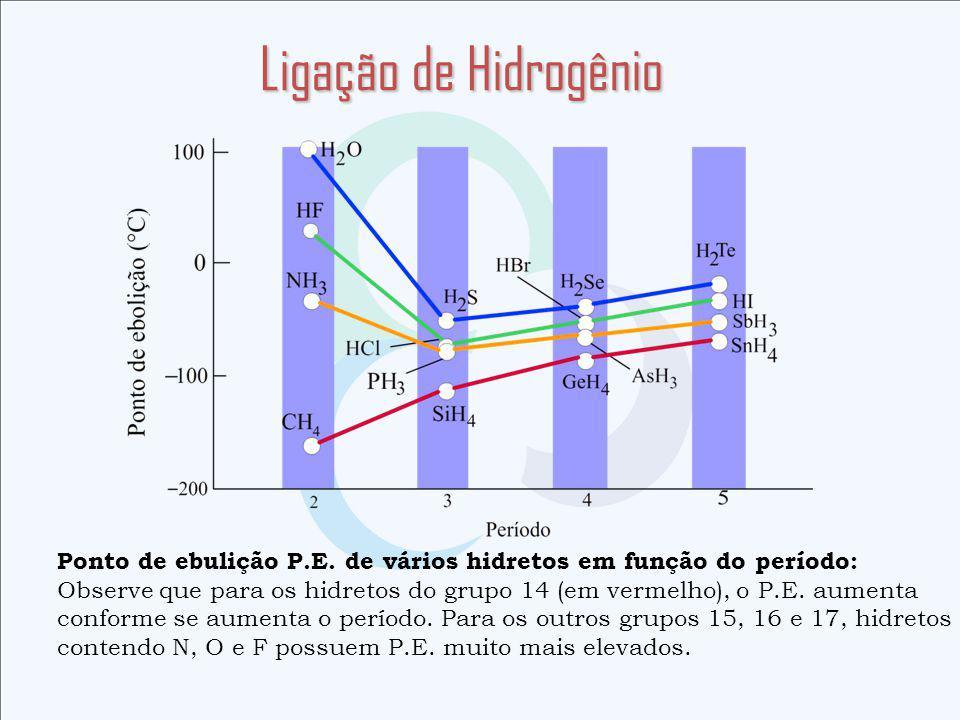 Ligação de Hidrogênio Ponto de ebulição P.E. de vários hidretos em função do período: