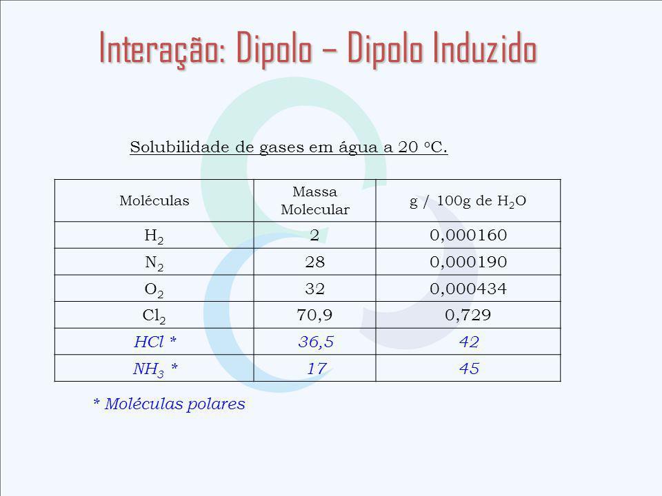 Interação: Dipolo – Dipolo Induzido