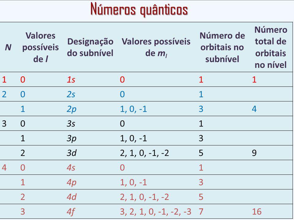 Números quânticos N Valores possíveis de l Designação do subnível