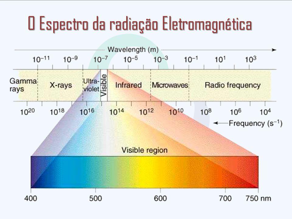 O Espectro da radiação Eletromagnética