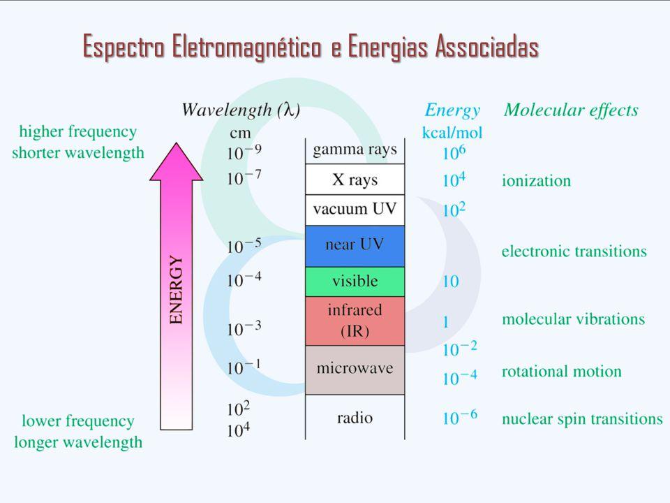 Espectro Eletromagnético e Energias Associadas