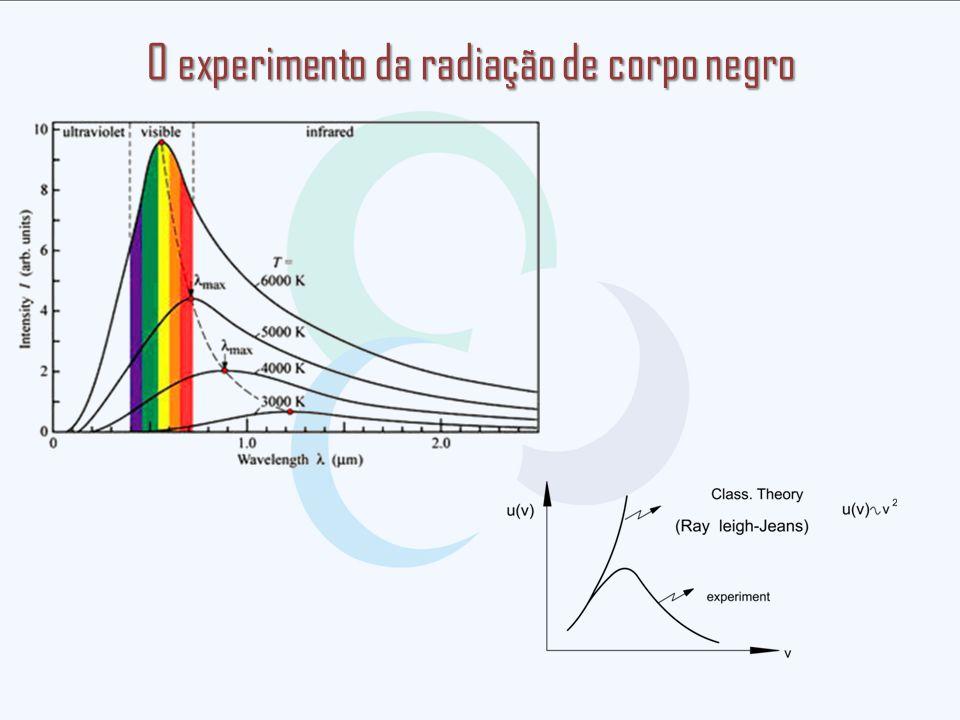O experimento da radiação de corpo negro