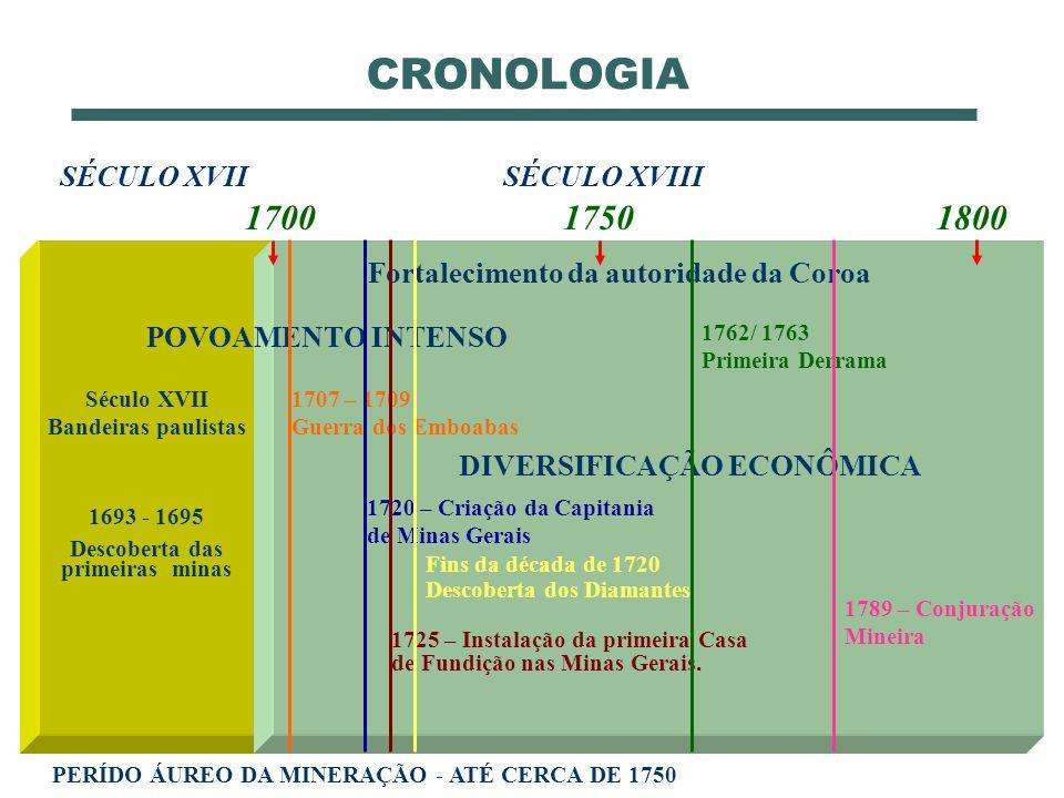 CRONOLOGIA 1700 1750 1800 SÉCULO XVII SÉCULO XVIII