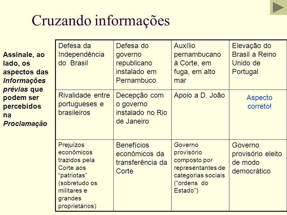 Cruzando informações Defesa da Independência do Brasil