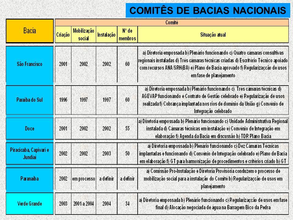 COMITÊS DE BACIAS NACIONAIS