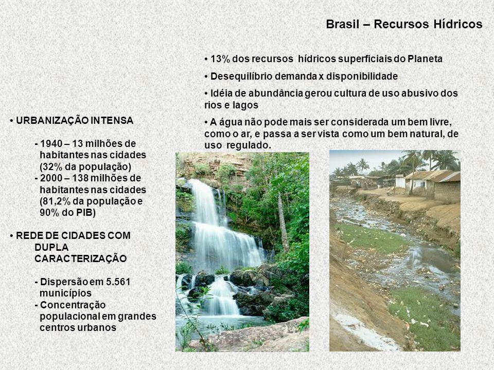 Brasil – Recursos Hídricos