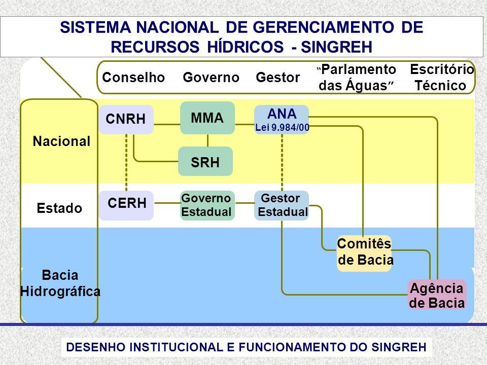 SISTEMA NACIONAL DE GERENCIAMENTO DE RECURSOS HÍDRICOS - SINGREH