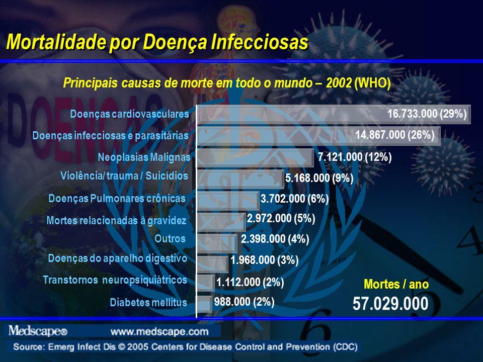 Mortalidade por Doença Infecciosas