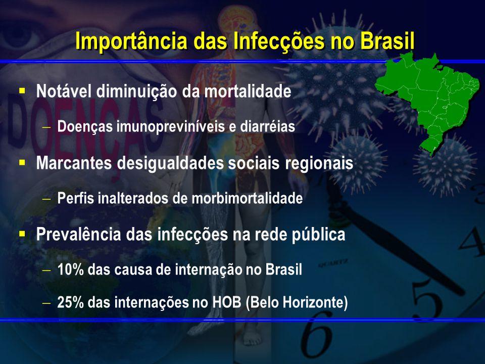 Importância das Infecções no Brasil