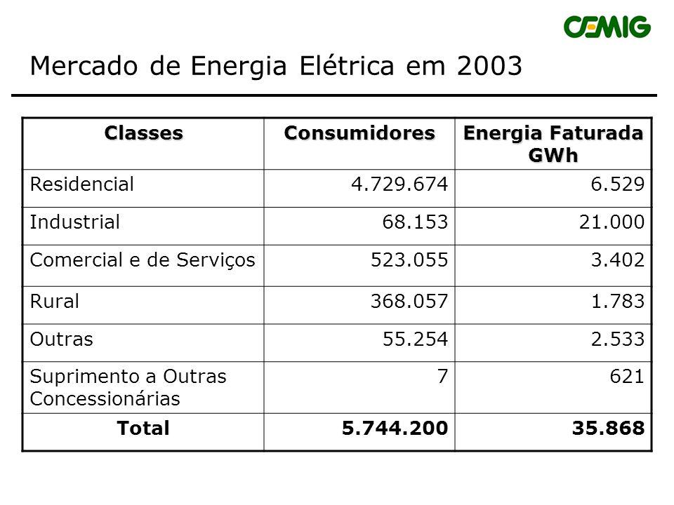 Mercado de Energia Elétrica em 2003
