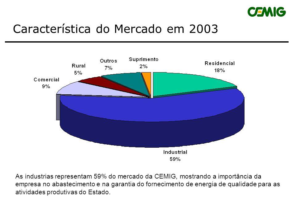 Característica do Mercado em 2003
