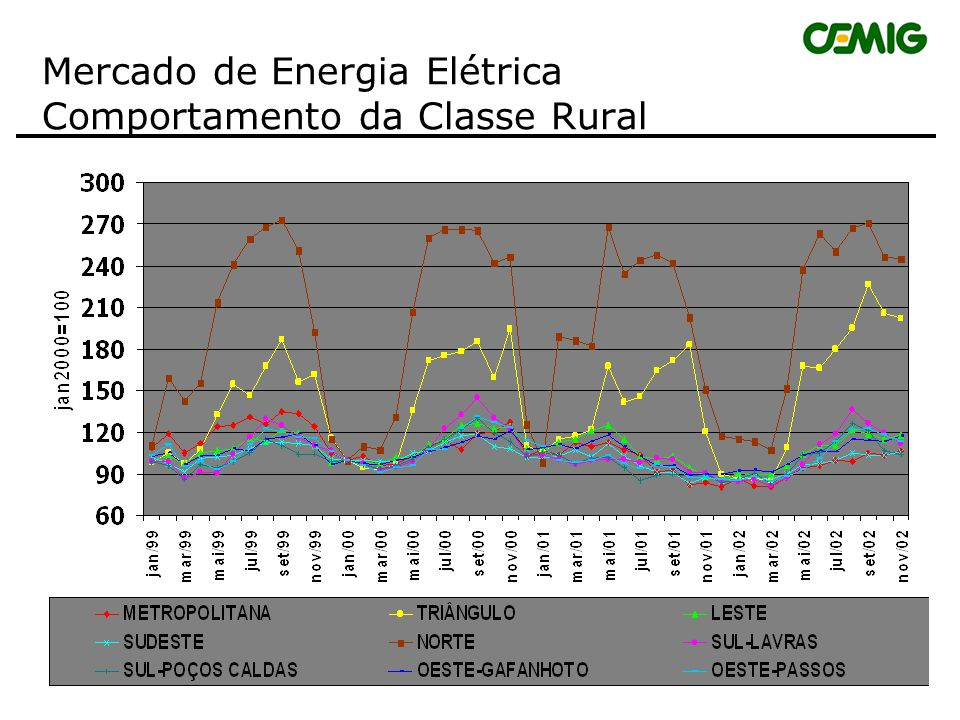 Mercado de Energia Elétrica Comportamento da Classe Rural