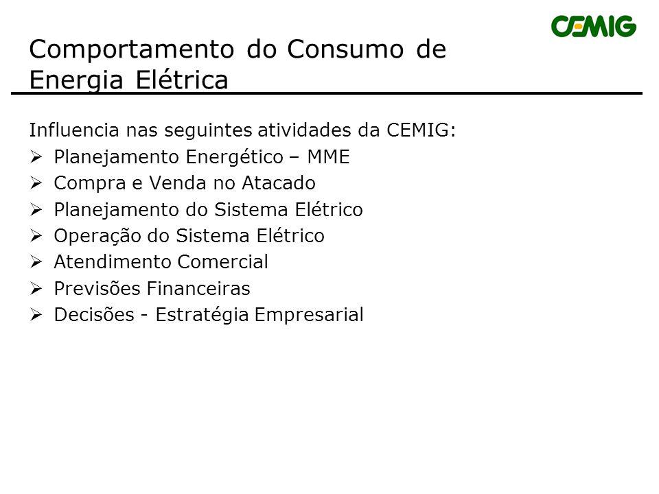 Comportamento do Consumo de Energia Elétrica