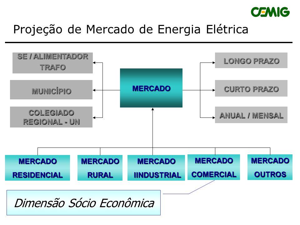 Projeção de Mercado de Energia Elétrica