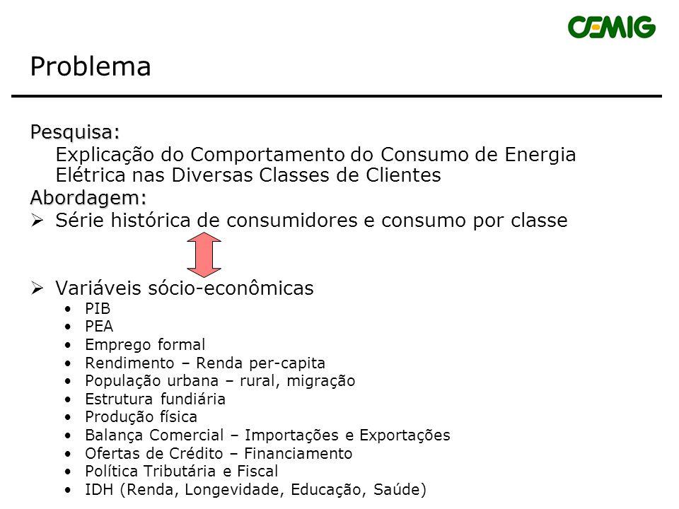 Problema Pesquisa: Explicação do Comportamento do Consumo de Energia Elétrica nas Diversas Classes de Clientes.