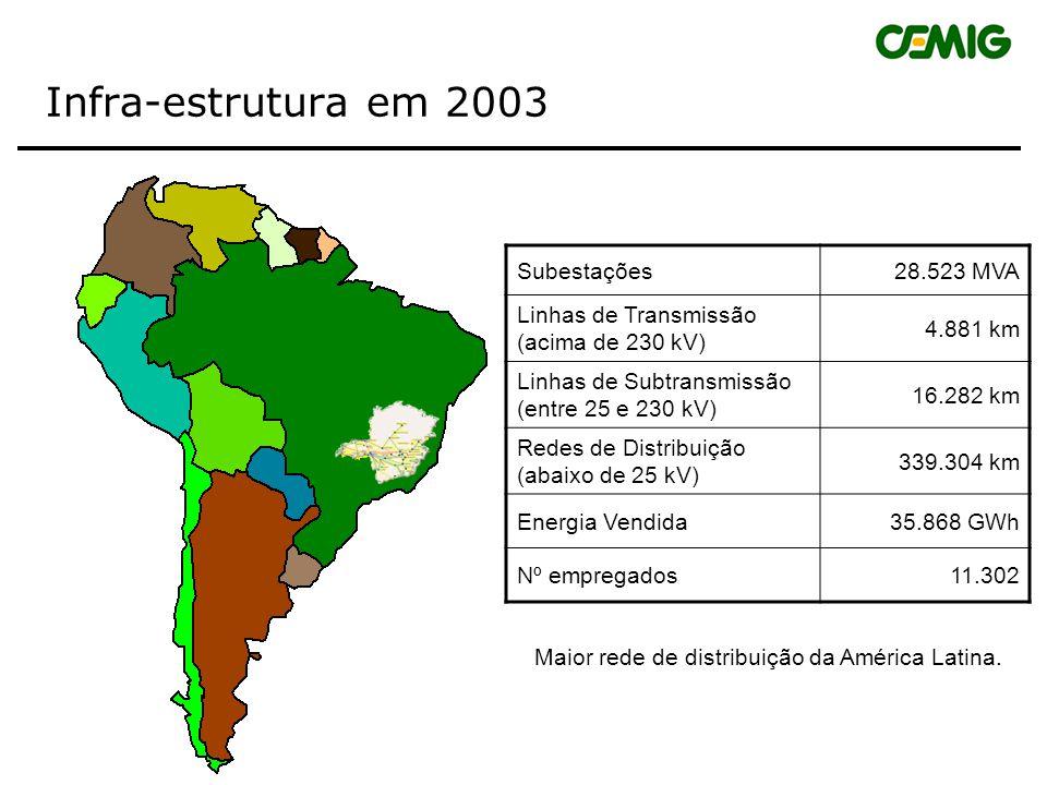 Infra-estrutura em 2003 Subestações 28.523 MVA