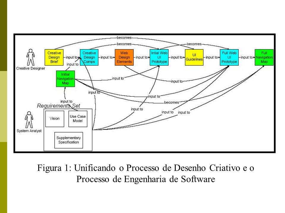 Figura 1: Unificando o Processo de Desenho Criativo e o