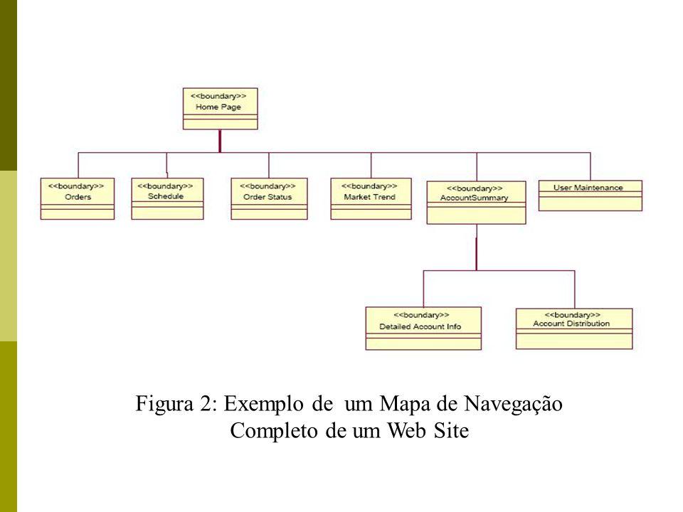 Figura 2: Exemplo de um Mapa de Navegação