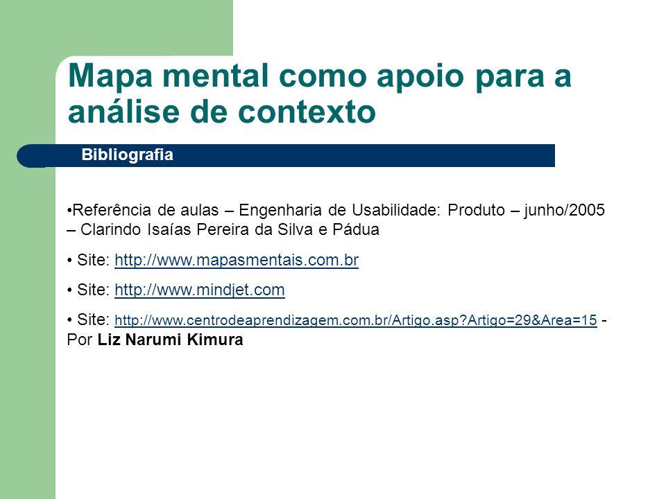 Mapa mental como apoio para a análise de contexto