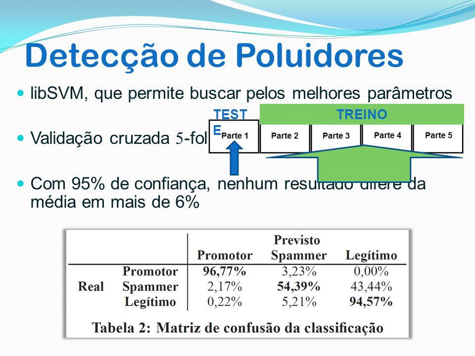 Detecção de Poluidores