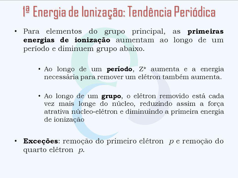 1ª Energia de Ionização: Tendência Periódica