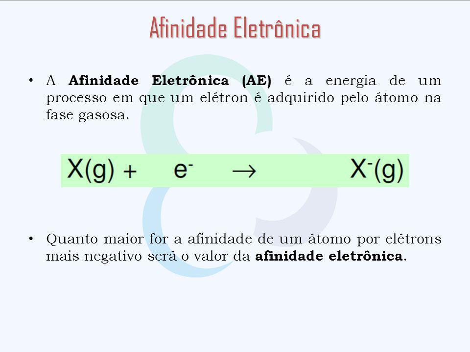 Afinidade Eletrônica A Afinidade Eletrônica (AE) é a energia de um processo em que um elétron é adquirido pelo átomo na fase gasosa.