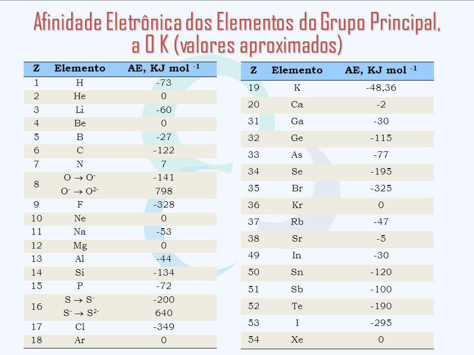 Afinidade Eletrônica dos Elementos do Grupo Principal, a 0 K (valores aproximados)
