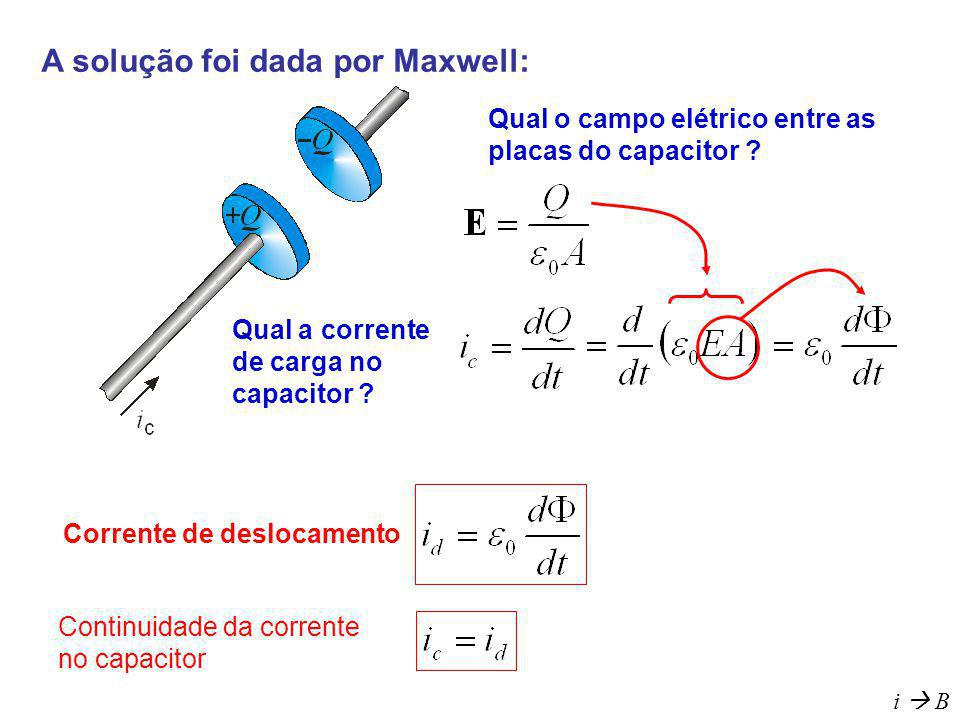 A solução foi dada por Maxwell: